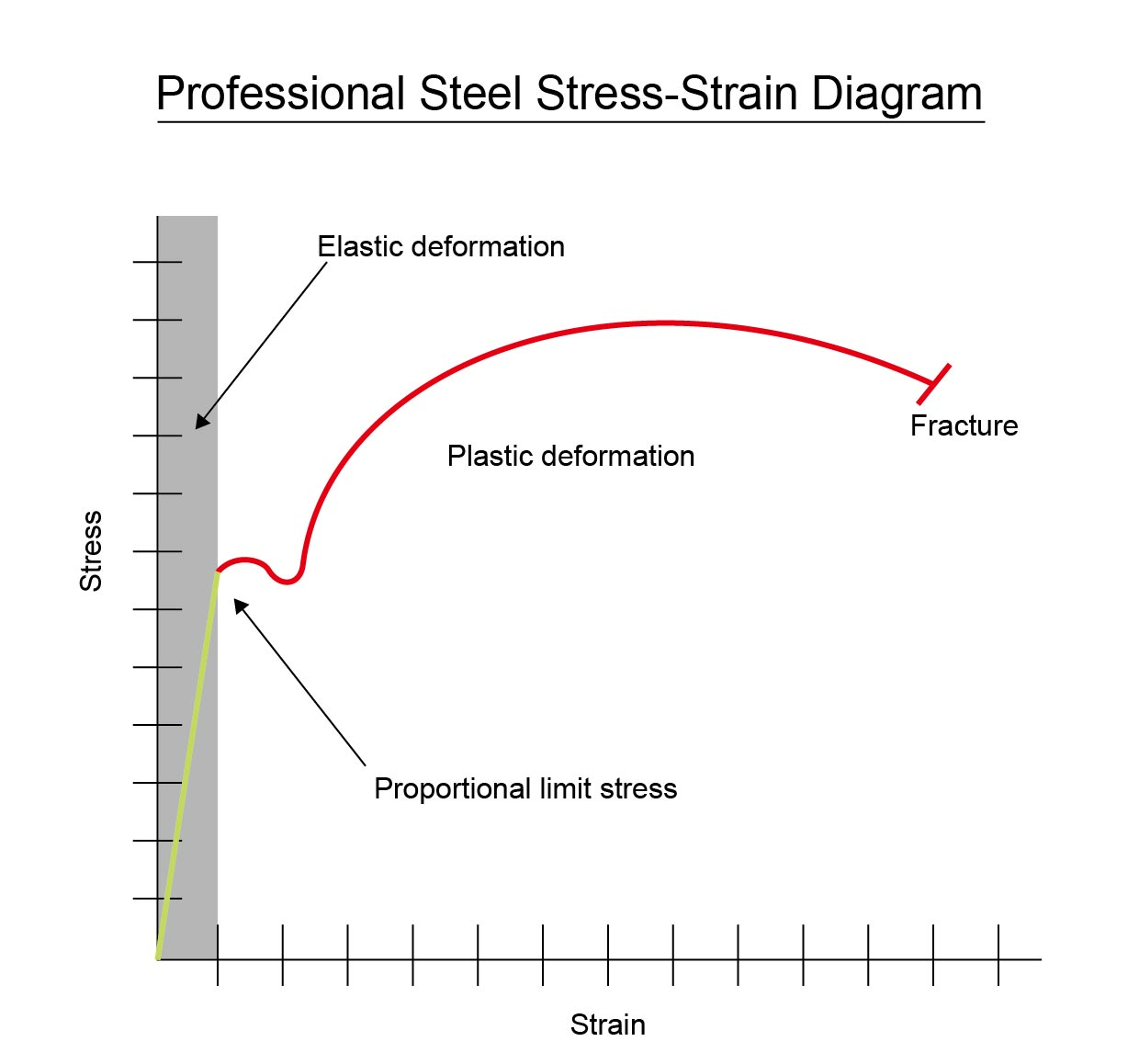 Professional Steel Durability #1 – Use and Storage in the    Stress–strain curve Wikipedia